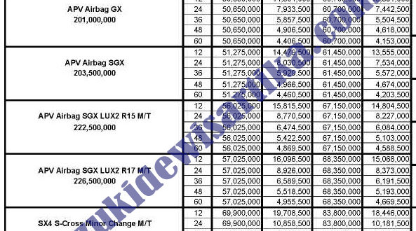 PAKET KREDIT SUZUKI APV DAN S-CROSS JANUARI 2019 MPM ALL RISK